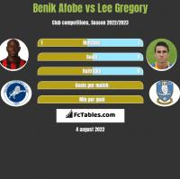 Benik Afobe vs Lee Gregory h2h player stats
