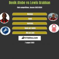 Benik Afobe vs Lewis Grabban h2h player stats