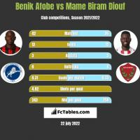Benik Afobe vs Mame Biram Diouf h2h player stats