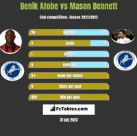 Benik Afobe vs Mason Bennett h2h player stats