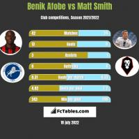 Benik Afobe vs Matt Smith h2h player stats