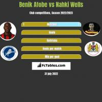 Benik Afobe vs Nahki Wells h2h player stats