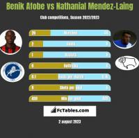 Benik Afobe vs Nathanial Mendez-Laing h2h player stats