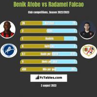 Benik Afobe vs Radamel Falcao h2h player stats