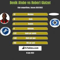 Benik Afobe vs Robert Glatzel h2h player stats