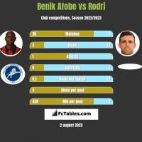 Benik Afobe vs Rodri h2h player stats