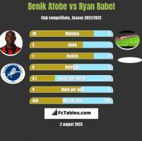 Benik Afobe vs Ryan Babel h2h player stats