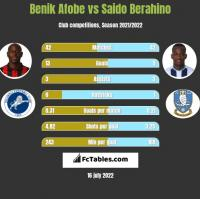 Benik Afobe vs Saido Berahino h2h player stats