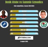Benik Afobe vs Sammie Szmodics h2h player stats