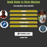 Benik Afobe vs Steve Morison h2h player stats
