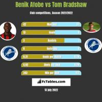 Benik Afobe vs Tom Bradshaw h2h player stats