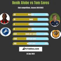 Benik Afobe vs Tom Eaves h2h player stats