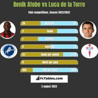 Benik Afobe vs Luca de la Torre h2h player stats