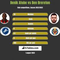 Benik Afobe vs Ben Brereton h2h player stats