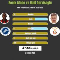 Benik Afobe vs Halil Dervisoglu h2h player stats