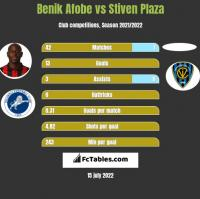 Benik Afobe vs Stiven Plaza h2h player stats