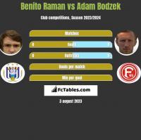 Benito Raman vs Adam Bodzek h2h player stats