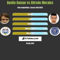 Benito Raman vs Alfredo Morales h2h player stats
