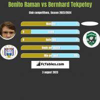 Benito Raman vs Bernhard Tekpetey h2h player stats