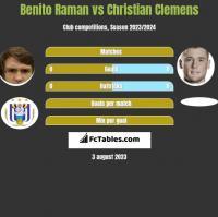 Benito Raman vs Christian Clemens h2h player stats