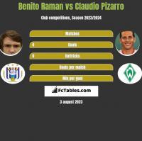 Benito Raman vs Claudio Pizarro h2h player stats