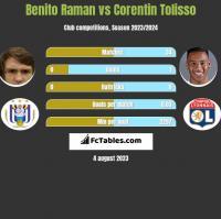 Benito Raman vs Corentin Tolisso h2h player stats