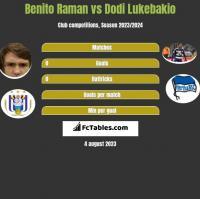 Benito Raman vs Dodi Lukebakio h2h player stats