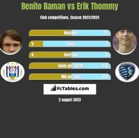 Benito Raman vs Erik Thommy h2h player stats