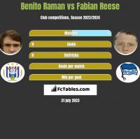 Benito Raman vs Fabian Reese h2h player stats