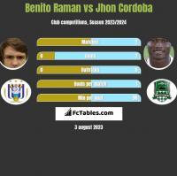 Benito Raman vs Jhon Cordoba h2h player stats