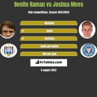 Benito Raman vs Joshua Mees h2h player stats