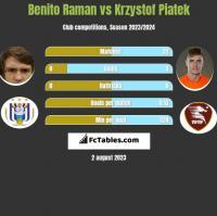 Benito Raman vs Krzysztof Piątek h2h player stats