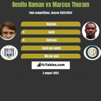 Benito Raman vs Marcus Thuram h2h player stats