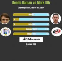 Benito Raman vs Mark Uth h2h player stats
