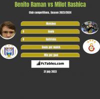 Benito Raman vs Milot Rashica h2h player stats