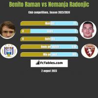 Benito Raman vs Nemanja Radonjic h2h player stats