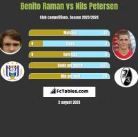 Benito Raman vs Nils Petersen h2h player stats
