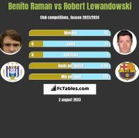 Benito Raman vs Robert Lewandowski h2h player stats