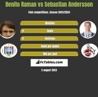 Benito Raman vs Sebastian Andersson h2h player stats