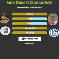 Benito Raman vs Sebastian Polter h2h player stats