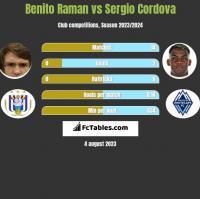 Benito Raman vs Sergio Cordova h2h player stats