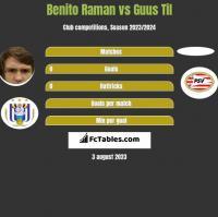 Benito Raman vs Guus Til h2h player stats