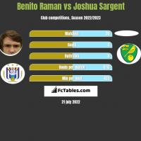 Benito Raman vs Joshua Sargent h2h player stats
