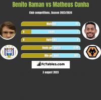 Benito Raman vs Matheus Cunha h2h player stats