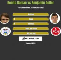 Benito Raman vs Benjamin Goller h2h player stats