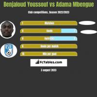 Benjaloud Youssouf vs Adama Mbengue h2h player stats