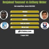 Benjaloud Youssouf vs Anthony Weber h2h player stats