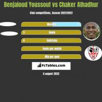 Benjaloud Youssouf vs Chaker Alhadhur h2h player stats