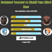Benjaloud Youssouf vs Elhadji Pape Djibril Diaw h2h player stats