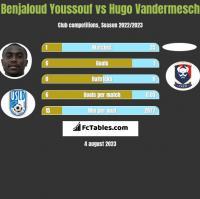 Benjaloud Youssouf vs Hugo Vandermesch h2h player stats